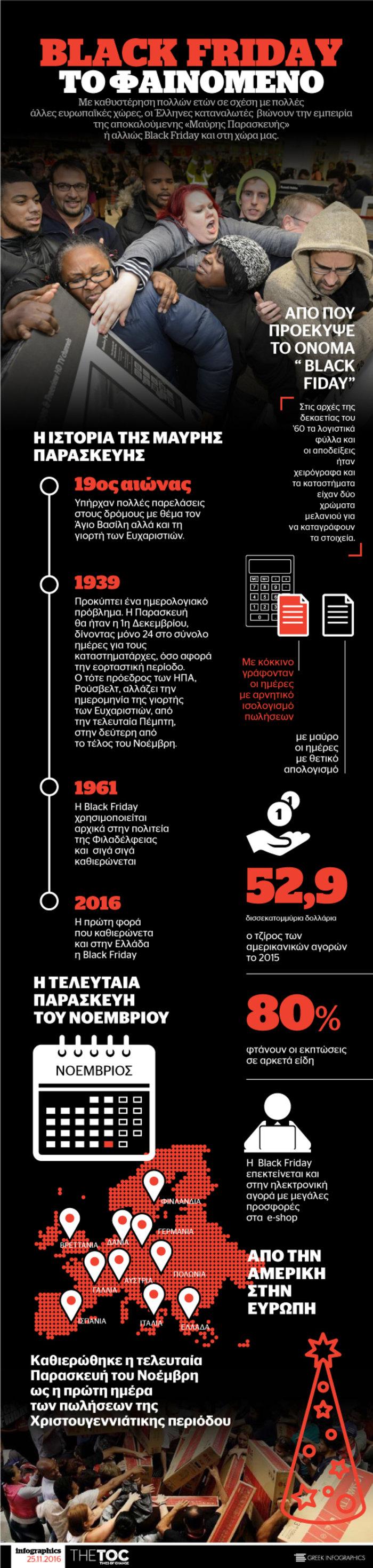 H ιστορία της Black Friday μέσα από ένα infographic