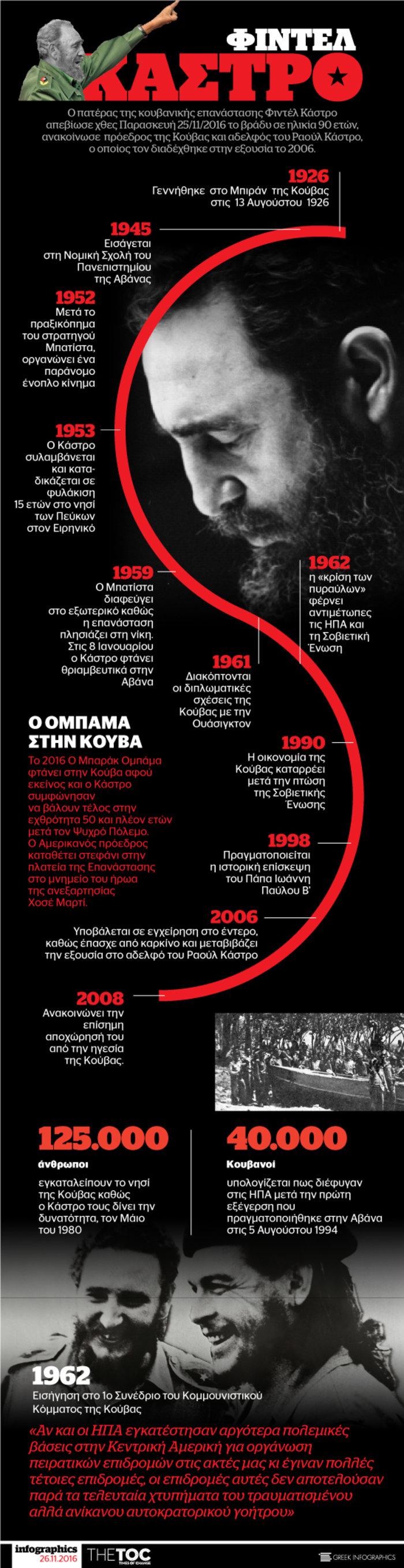 Φιντέλ Kάστρο: Οι μεγάλοι σταθμοί της ζωής του σε ένα infographic