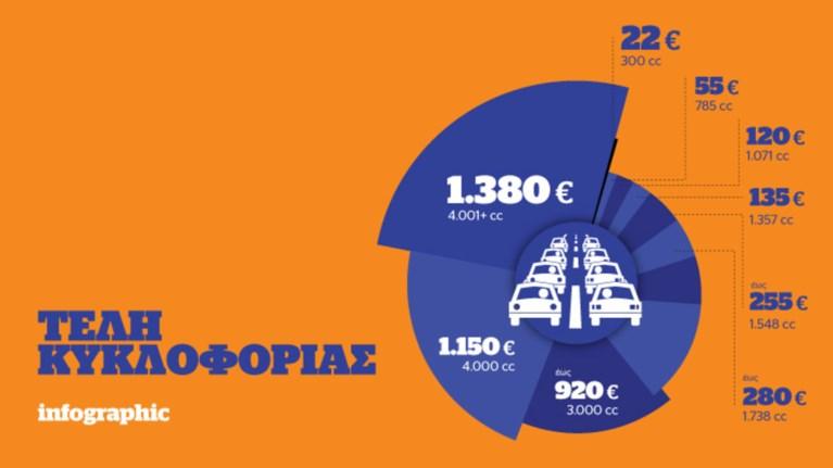ta-teli-kukloforias-tou-2017-se-ena-infographic