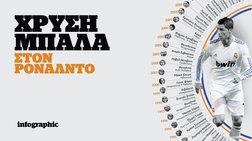 Η πορεία προς την 4η Χρυσή Μπάλα του Ρονάλντο σε ένα infographic