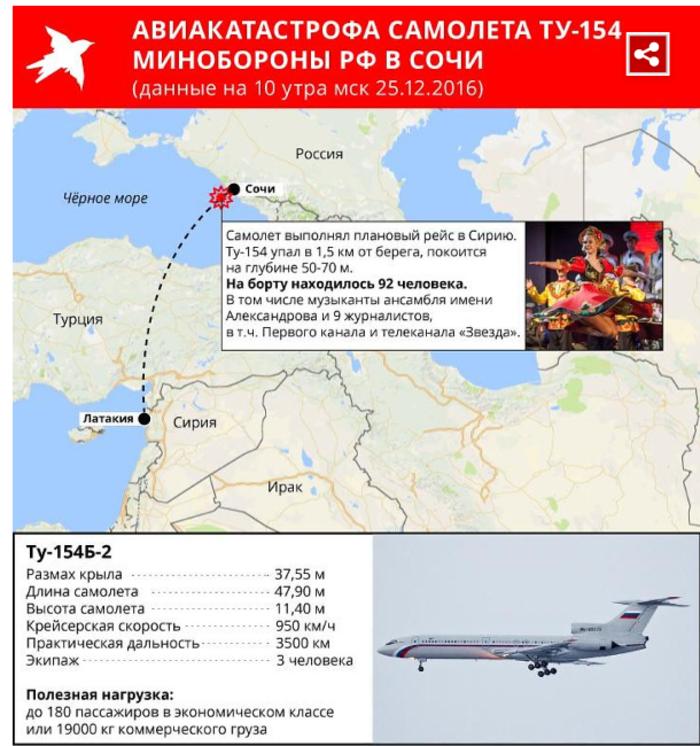 Αεροπορική τραγωδία: Ξεκληρίστηκε όλη η χορωδία του ρωσικού στρατού - εικόνα 2