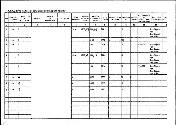 Καταθέσεις 3 εκατ. δολαρίων από το ζεύγος Παπαδημητρίου-Αντωνοπούλου - εικόνα 2