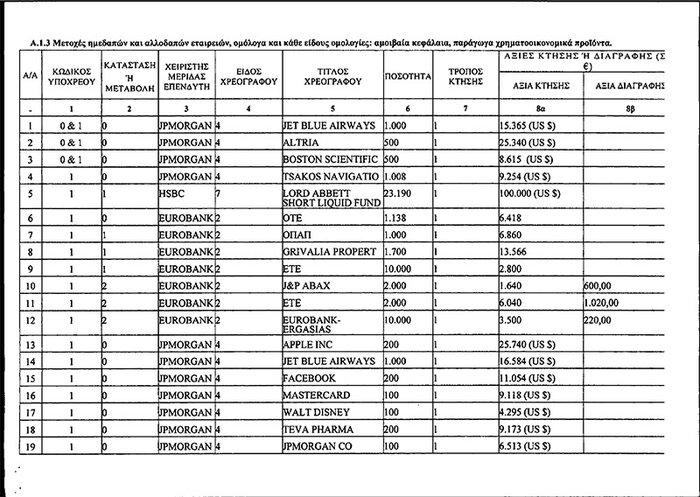 Καταθέσεις 3 εκατ. δολαρίων από το ζεύγος Παπαδημητρίου-Αντωνοπούλου - εικόνα 3