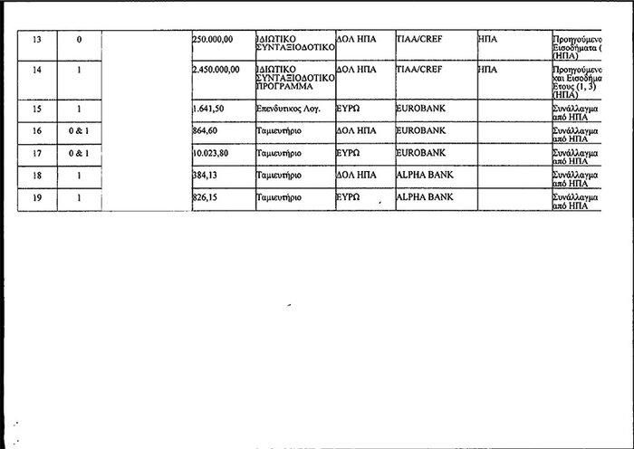 Καταθέσεις 3 εκατ. δολαρίων από το ζεύγος Παπαδημητρίου-Αντωνοπούλου - εικόνα 6