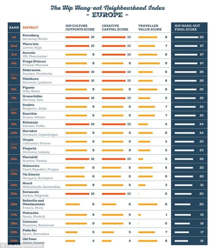 Τα «φωτεινά» Εξάρχεια στις 23 πιο χίπστερ και κουλ γειτονιές της Ευρώπης - εικόνα 3