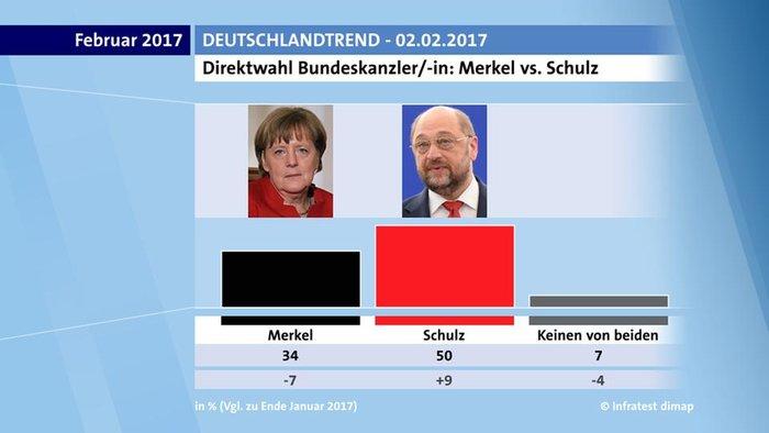 Γκάλοπ: Εκτοξεύεται το SPD με τον Σουλτς, υποχωρεί η Μέρκελ - εικόνα 2