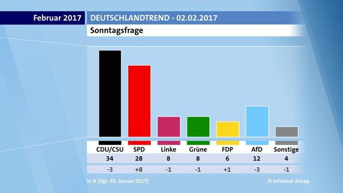 Γκάλοπ: Εκτοξεύεται το SPD με τον Σουλτς, υποχωρεί η Μέρκελ