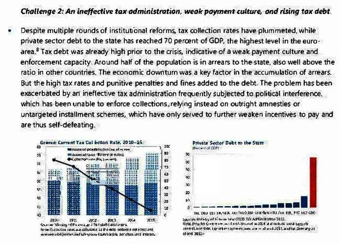 Οι εισηγήσεις του ΔΝΤ για αφορολόγητο, φόρους και ελαφρύνσεις