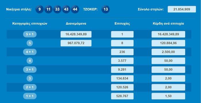 Ενας υπέρ-τυχερός κέρδισε 16.428.349 ευρώ στο Τζόκερ