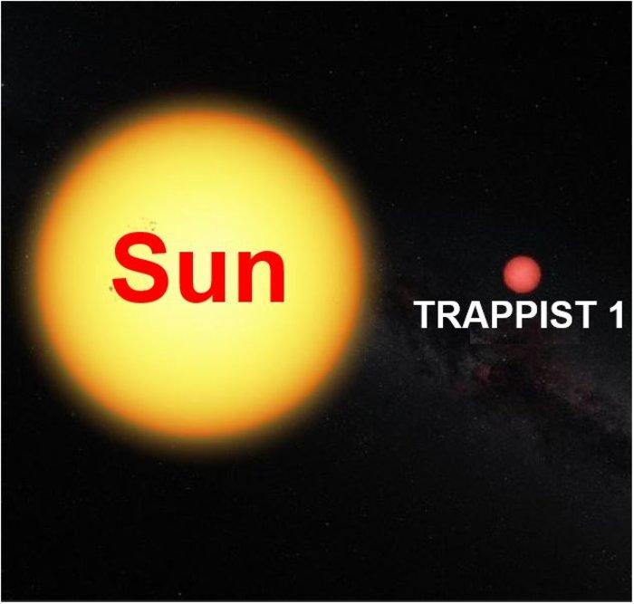 Ο Ήλιος και το άστρο Trappist 1
