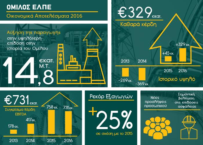 Ρεκόρ κερδών ανακοίνωσε για το 2016 ο Ομιλος Ελληνικά Πετρέλαια