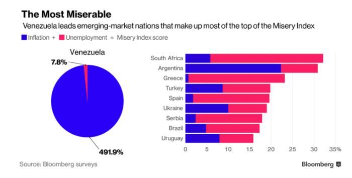 Bloomberg: Τέταρτη η Ελλάδα στον παγκόσμιο δείκτη εξαθλίωσης - εικόνα 2