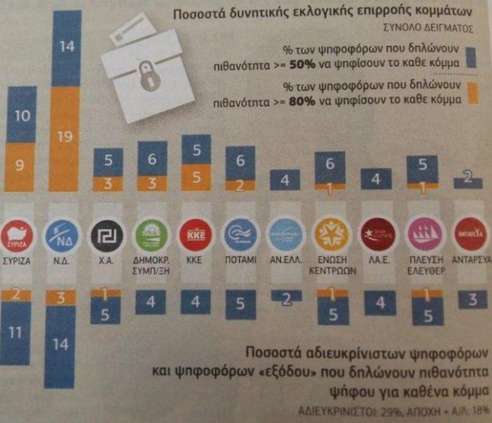 Prorata: 14% μπροστά η ΝΔ, «ναι» σε νέο κεντροαριστερό κόμμα