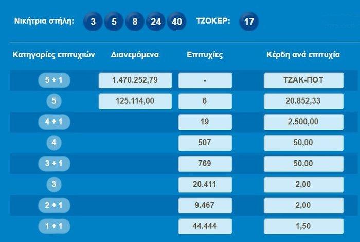 Νέο τζακ-ποτ στο Τζόκερ: 1,8 εκατ. ευρώ για την Κυριακή