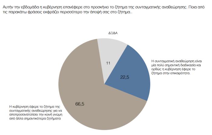 Γκάλοπ ΠΑΜΑΚ: Προβάδισμα 17 μονάδων της ΝΔ - Απογοήτευση από την κυβέρνηση - εικόνα 3