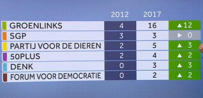 Νίκη για τον Ρούτε με 31 έδρες, μικρά κέρδη για τον Βίλντερς - εικόνα 2