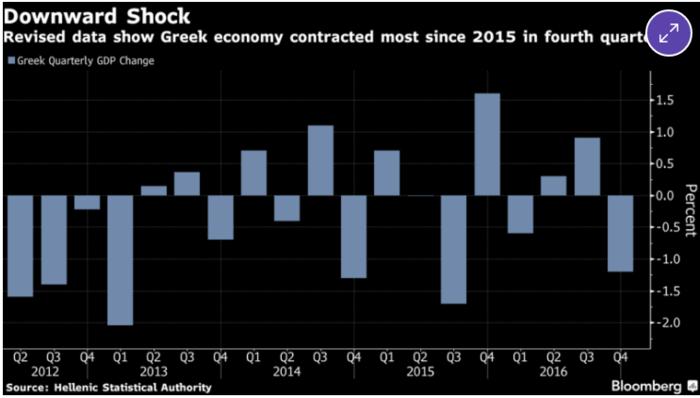 η συρρίκνωση της ελληνικής οικονομίας