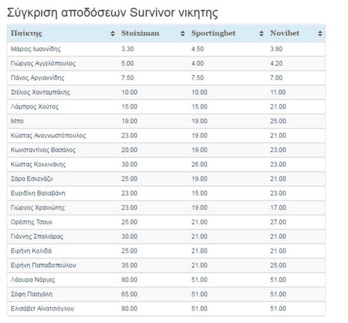 Survivor: Μεγάλη ανατροπή στα στοιχήματα για τον νικητή - Το νέο φαβορί