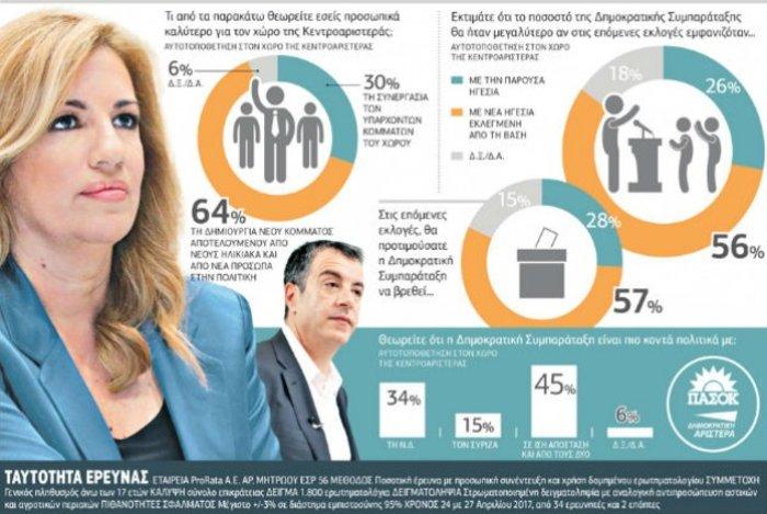 Δημοσκόπηση ProRata: Το 64% ζητάει νέο κόμμα στην κεντροαριστερά