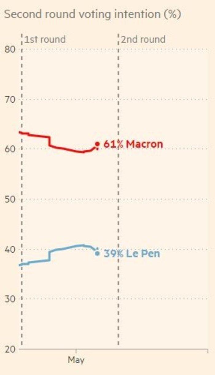 Προσδοκίες και φόβος στις γαλλικές κάλπες: Μακρόν ή Λεπέν; - εικόνα 9
