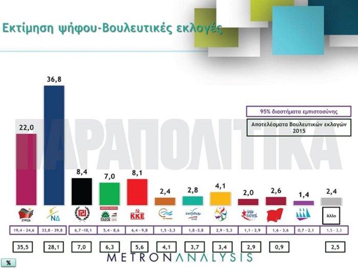 Νέα Δημοκρατία: Μπροστά με 14,8% διαφορά σε νέα δημοσκόπηση