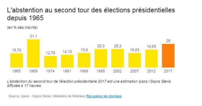 Γαλλικές εκλογές: Αποχή ρεκόρ βλέπουν οι εταιρίες δημοσκοπήσεων