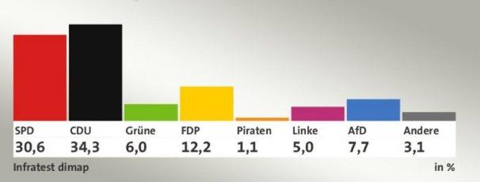 Νέα ήττα Σουλτς στη Ρηνανία δείχνουν τα πρώτα exit polls