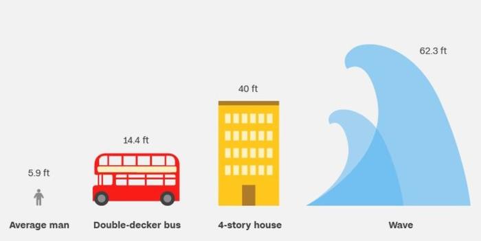 Εδω φαίνεται πόσο μεγάλο ήταν το κύμα, συγκρινόμενο με έναν άνθρωπο, ένα διώροφο λεωφορείο κι ένα τετραώροφο κτίριο