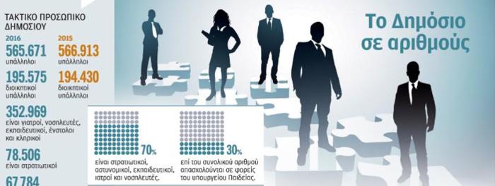 Δείτε το γράφημα με τον χάρτη των δημοσίων υπαλλήλων που παρουσίασε η «Καθημερινή»