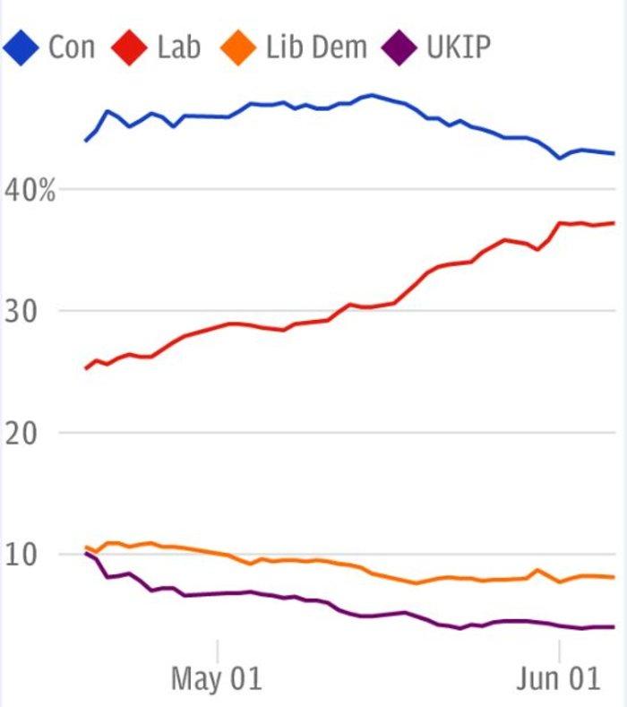 Η μετεωρική άνοδος των Εργατικών (κόκκινη γραμμή) από την 1η Μαϊου μέχρι την 1η Ιουνίου