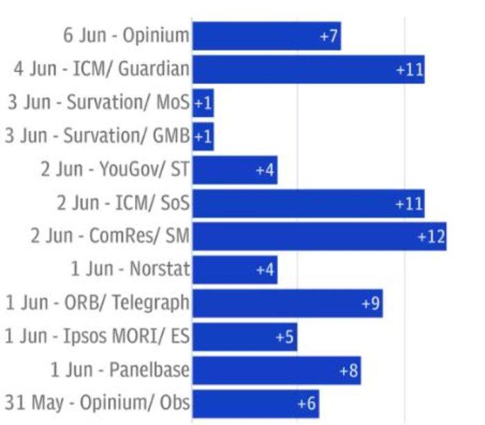 Οι τελευταίες 12 δημοσκοπήσεις και δίπλα οι ποσοστιαίες μονάδες με τις οποίες προβλέπουν πως προηγείται η Μέι έναντι του Κόρμπιν