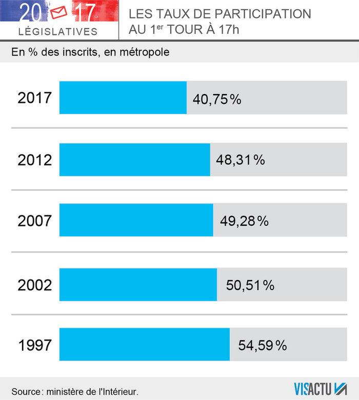 Exit poll: 32% στο κόμμα του Μακρόν, 18% η Λεπέν-Ρεκόρ αποχής