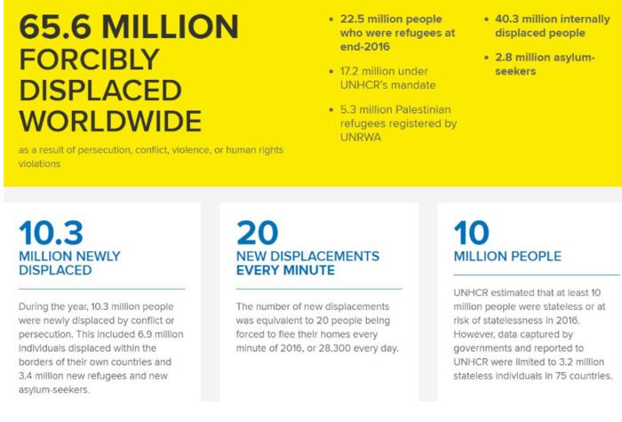 Ξεριζωμένοι 65,6 εκατομμύρια άνθρωποι στα τέλη του 2016