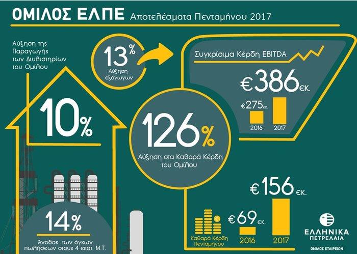 Εντυπωσιακά οικονομικά αποτελέσματα για τον Ομιλο ΕΛΛΗΝΙΚΑ ΠΕΤΡΕΛΑΙΑ