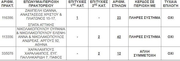 Στα Σπάτα το «χρυσό» δελτίο Τζόκερ με 5.700.000 ευρώ