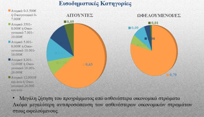 ILO: 43.000 άνεργοι εργάζονται σε 325 Δήμους μέσω προγραμμάτων - εικόνα 3