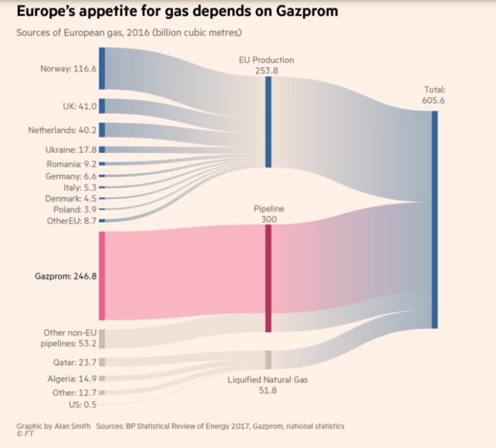 Η Gazprom καλύπτει σχεδόν το ένα τρίτο των αναγκών της Ευρώπης σε φυσικό αέριο