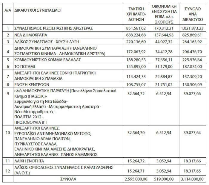 Εκταμιεύεται η κρατική επιχορήγηση: 3,1 εκατ. ευρώ στα κόμματα
