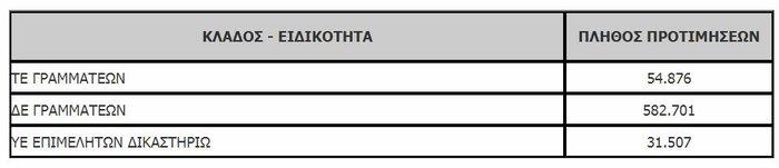 Πάλι χαμός στο ΑΣΕΠ: 36.286 αιτήσεις για 186 θέσεις δικαστικών υπαλλήλων