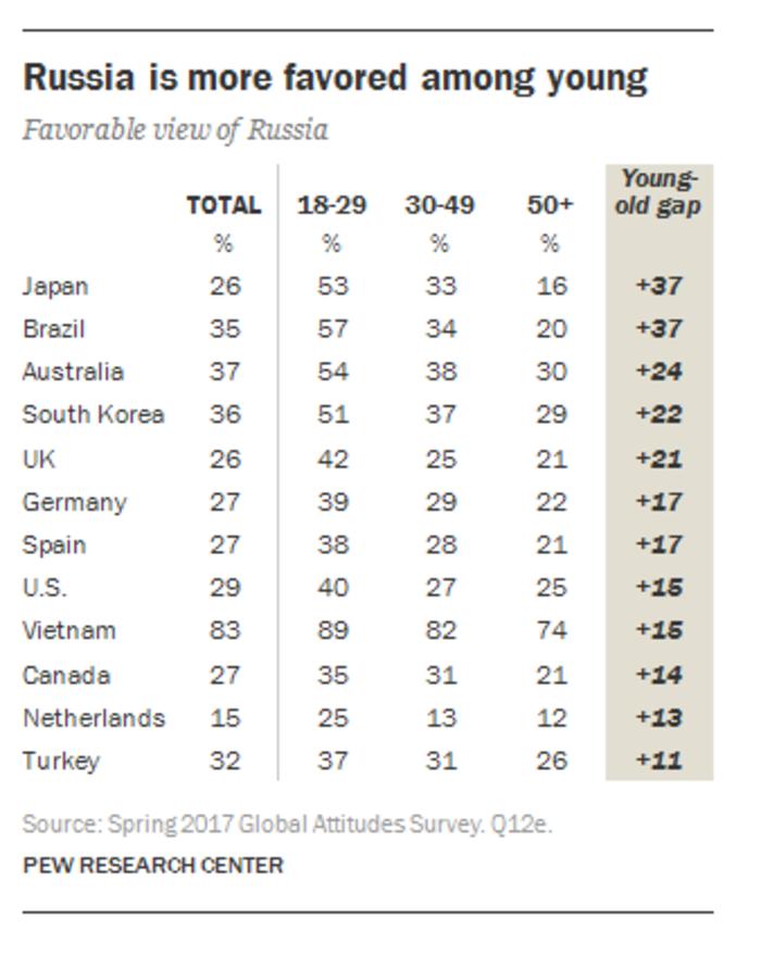 Ερευνα PEW: Οι Έλληνες εμπιστεύονται πιο πολύ τον Πούτιν από τον Τραμπ