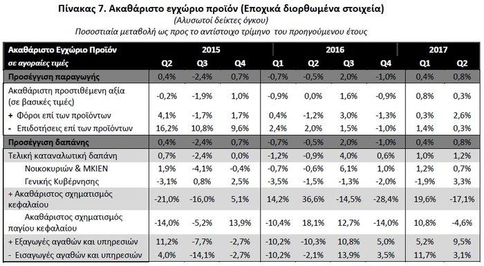 ΕΛΣΤΑΤ: Αναιμική ανάπτυξη 0,8% και «βουτιά» 17% στις επενδύσεις - εικόνα 2