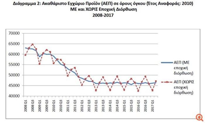 ΕΛΣΤΑΤ: Αναιμική ανάπτυξη 0,8% και «βουτιά» 17% στις επενδύσεις