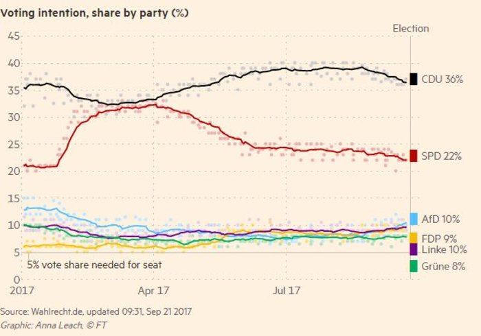 Γερμανικές εκλογές: Τι δείχνουν οι τελευταίες δημοσκοπήσεις
