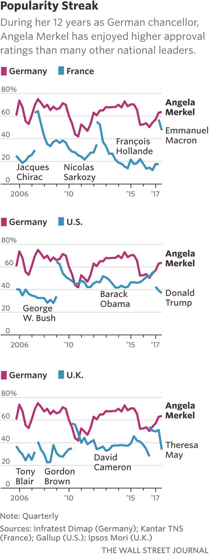 """Το μυστικό της πολιτικής """"μακροζωίας"""" της Ανγκελα Μέρκελ"""