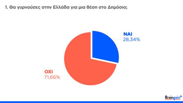 Braingain: Οι Έλληνες γυρνούν πλάτη στην πρόσκληση Τσίπρα για το Δημόσιο