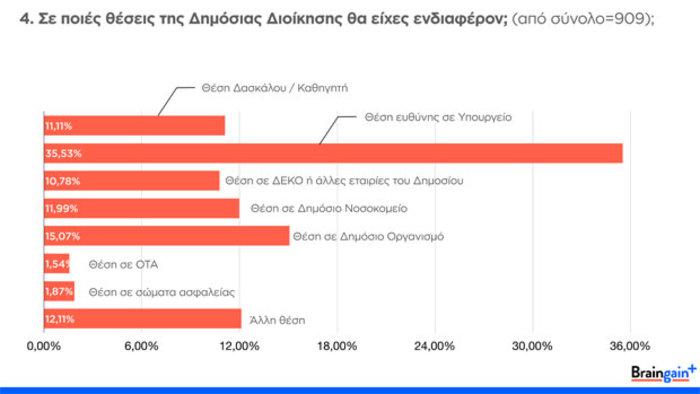 Braingain: Οι Έλληνες γυρνούν πλάτη στην πρόσκληση Τσίπρα για το Δημόσιο - εικόνα 4