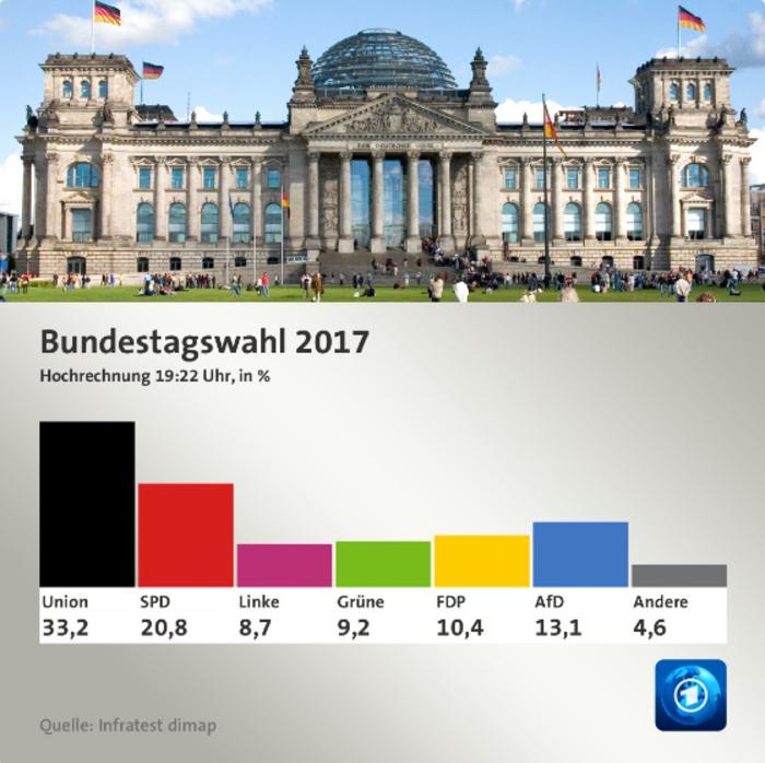 Exit Polls: Πρώτη η Μέρκελ, τρίτη η Ακροδεξιά