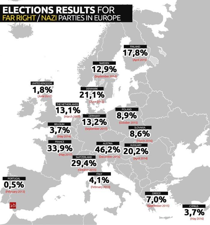 O χάρτης με τα ακροδεξιά κόμματα της Ευρώπης & τα ποσοστά τους