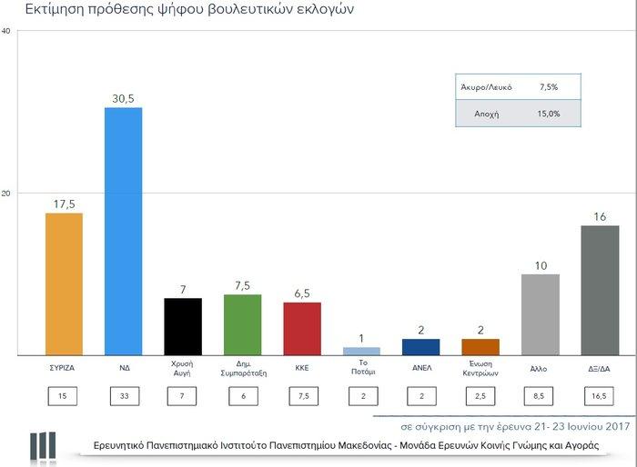 Νέο γκάλοπ: Μπροστά η ΝΔ αλλά χάνει 2,5% από τη μέτρηση του Ιουνίου