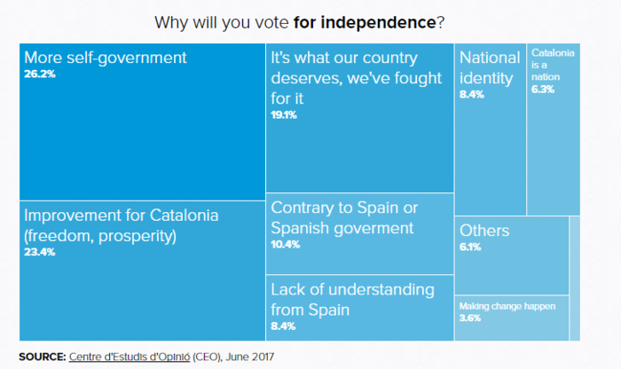 upl59cb7a357d053 «Μητέρα των μαχών» το καταλανικό δημοψήφισμα - Σε αχαρτογράφητα ύδατα ο Ραχόι
